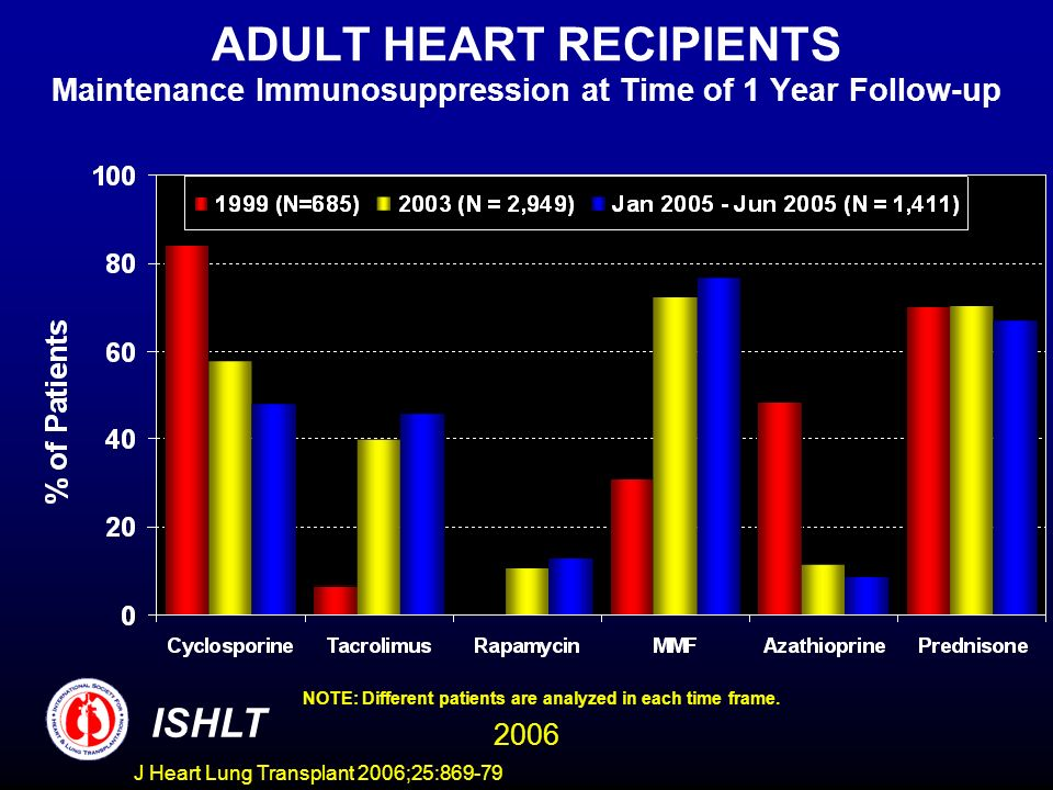 ADULT HEART RECIPIENTS Maintenance Immunosuppression at Time of 1 Year Follow-up NOTE: Different patients are analyzed in each time frame.