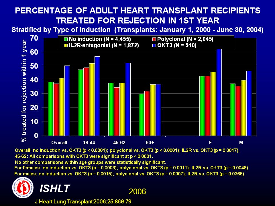 PERCENTAGE OF ADULT HEART TRANSPLANT RECIPIENTS TREATED FOR REJECTION IN 1ST YEAR Stratified by Type of Induction (Transplants: January 1, 2000 - June 30, 2004) ISHLT 2006 J Heart Lung Transplant 2006;25:869-79