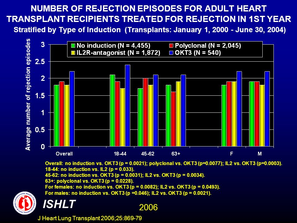 NUMBER OF REJECTION EPISODES FOR ADULT HEART TRANSPLANT RECIPIENTS TREATED FOR REJECTION IN 1ST YEAR Stratified by Type of Induction (Transplants: January 1, June 30, 2004) Overall: no induction vs.
