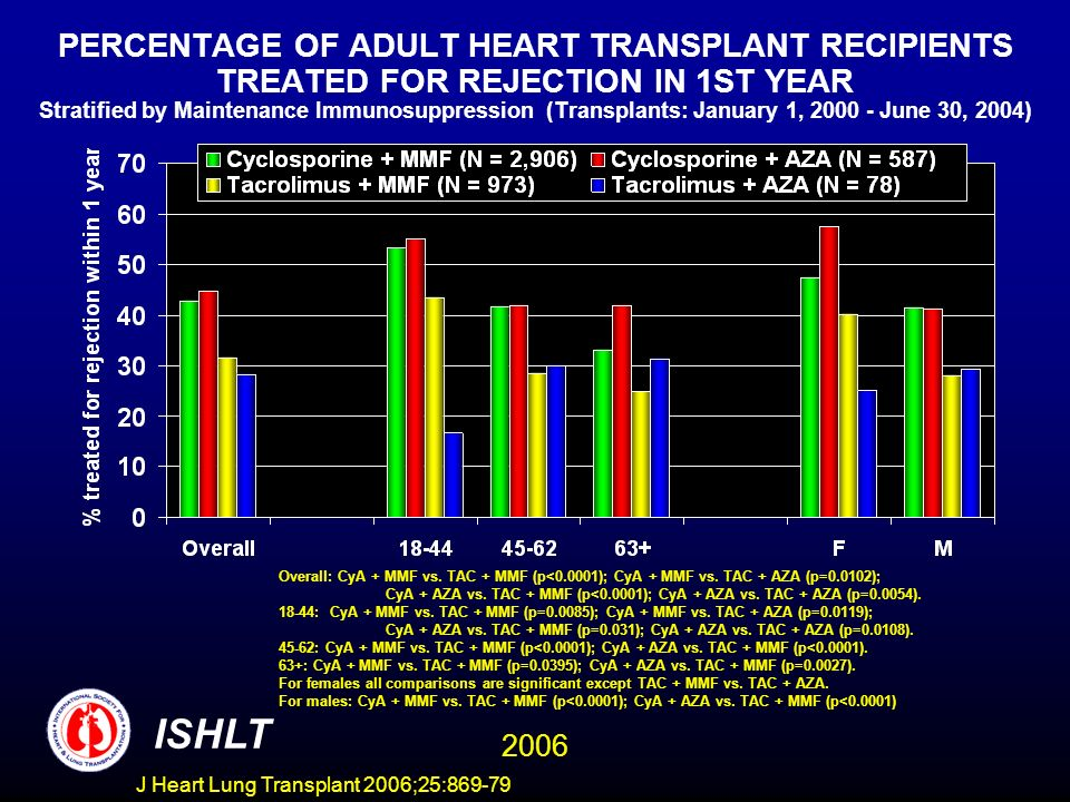 PERCENTAGE OF ADULT HEART TRANSPLANT RECIPIENTS TREATED FOR REJECTION IN 1ST YEAR Stratified by Maintenance Immunosuppression (Transplants: January 1, June 30, 2004) Overall: CyA + MMF vs.