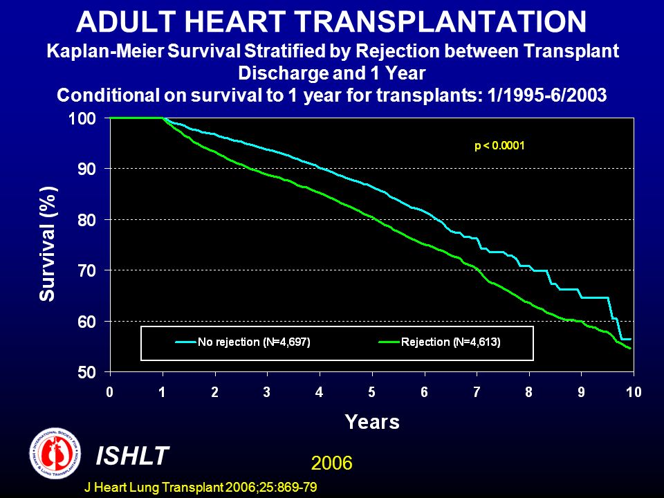 ADULT HEART TRANSPLANTATION Kaplan-Meier Survival Stratified by Rejection between Transplant Discharge and 1 Year Conditional on survival to 1 year for transplants: 1/1995-6/2003 ISHLT 2006 J Heart Lung Transplant 2006;25:869-79