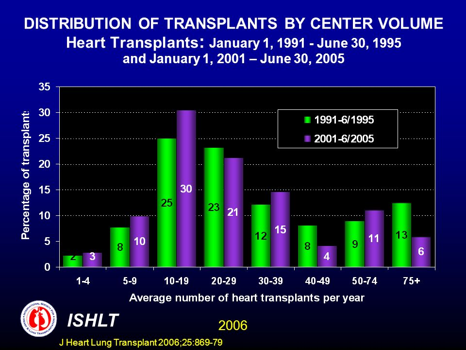 DISTRIBUTION OF TRANSPLANTS BY CENTER VOLUME Heart Transplants : January 1, 1991 - June 30, 1995 and January 1, 2001 – June 30, 2005 ISHLT 2006 J Heart Lung Transplant 2006;25:869-79