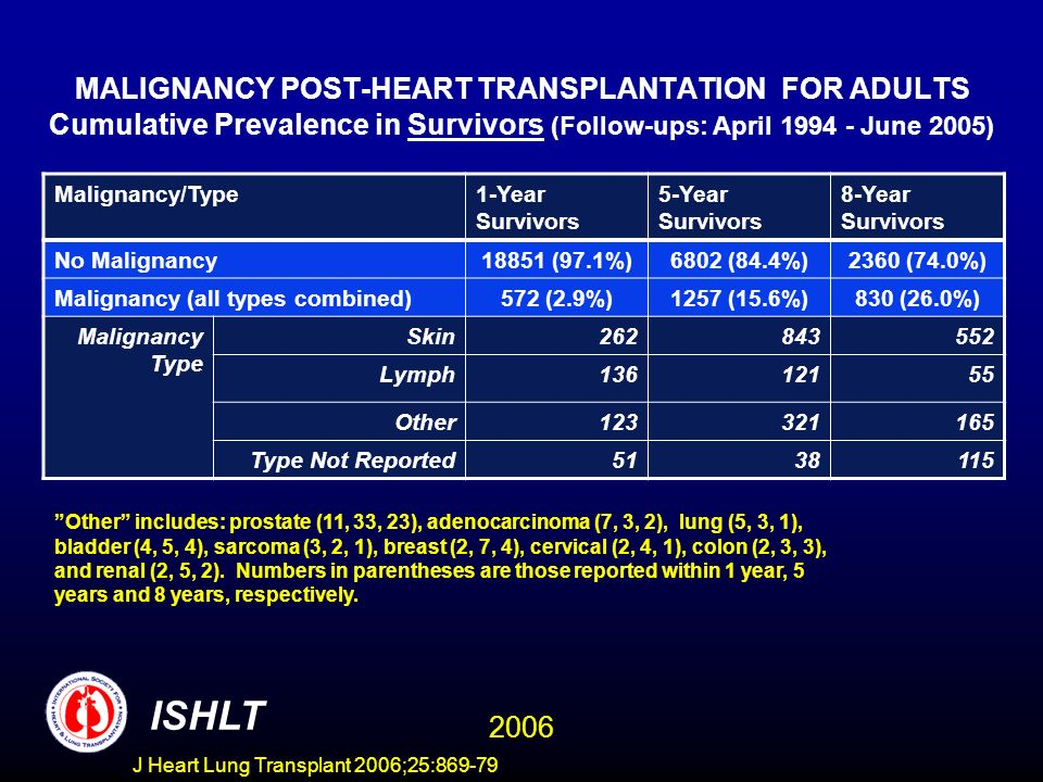 MALIGNANCY POST-HEART TRANSPLANTATION FOR ADULTS Cumulative Prevalence in Survivors (Follow-ups: April 1994 - June 2005) Malignancy/Type1-Year Survivors 5-Year Survivors 8-Year Survivors No Malignancy18851 (97.1%)6802 (84.4%)2360 (74.0%) Malignancy (all types combined)572 (2.9%)1257 (15.6%)830 (26.0%) Malignancy Type Skin262843552 Lymph13612155 Other123321165 Type Not Reported5138115 Other includes: prostate (11, 33, 23), adenocarcinoma (7, 3, 2), lung (5, 3, 1), bladder (4, 5, 4), sarcoma (3, 2, 1), breast (2, 7, 4), cervical (2, 4, 1), colon (2, 3, 3), and renal (2, 5, 2).