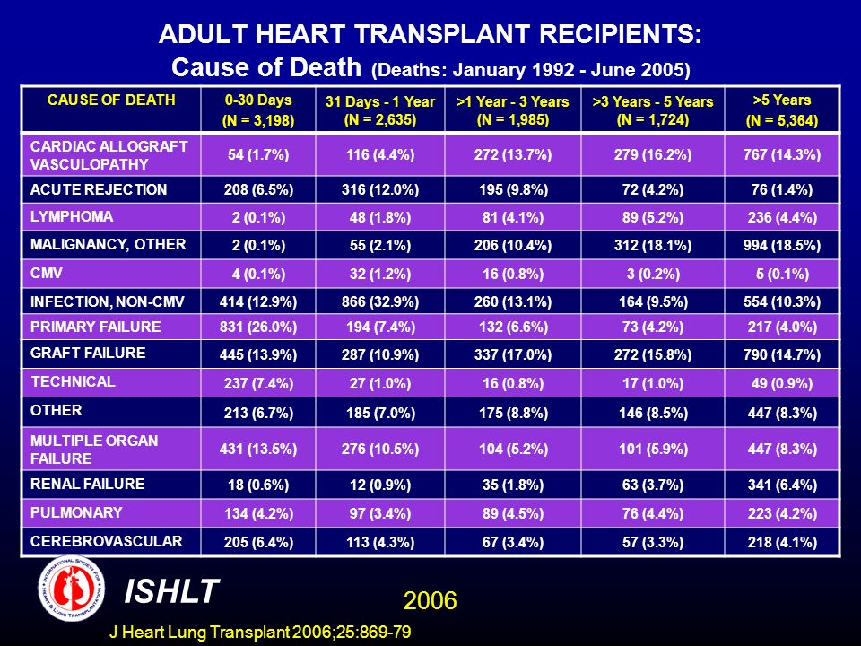 ADULT HEART TRANSPLANT RECIPIENTS: Cause of Death (Deaths: January 1992 - June 2005) CAUSE OF DEATH0-30 Days (N = 3,198) 31 Days - 1 Year (N = 2,635) >1 Year - 3 Years (N = 1,985) >3 Years - 5 Years (N = 1,724) >5 Years (N = 5,364) CARDIAC ALLOGRAFT VASCULOPATHY 54 (1.7%)116 (4.4%)272 (13.7%)279 (16.2%)767 (14.3%) ACUTE REJECTION 208 (6.5%)316 (12.0%)195 (9.8%)72 (4.2%)76 (1.4%) LYMPHOMA 2 (0.1%)48 (1.8%)81 (4.1%)89 (5.2%)236 (4.4%) MALIGNANCY, OTHER 2 (0.1%)55 (2.1%)206 (10.4%)312 (18.1%)994 (18.5%) CMV 4 (0.1%)32 (1.2%)16 (0.8%)3 (0.2%)5 (0.1%) INFECTION, NON-CMV 414 (12.9%)866 (32.9%)260 (13.1%)164 (9.5%)554 (10.3%) PRIMARY FAILURE 831 (26.0%)194 (7.4%)132 (6.6%)73 (4.2%)217 (4.0%) GRAFT FAILURE 445 (13.9%)287 (10.9%)337 (17.0%)272 (15.8%)790 (14.7%) TECHNICAL 237 (7.4%)27 (1.0%)16 (0.8%)17 (1.0%)49 (0.9%) OTHER 213 (6.7%)185 (7.0%)175 (8.8%)146 (8.5%)447 (8.3%) MULTIPLE ORGAN FAILURE 431 (13.5%)276 (10.5%)104 (5.2%)101 (5.9%)447 (8.3%) RENAL FAILURE 18 (0.6%)12 (0.9%)35 (1.8%)63 (3.7%)341 (6.4%) PULMONARY 134 (4.2%)97 (3.4%)89 (4.5%)76 (4.4%)223 (4.2%) CEREBROVASCULAR 205 (6.4%)113 (4.3%)67 (3.4%)57 (3.3%)218 (4.1%) ISHLT 2006 J Heart Lung Transplant 2006;25:869-79