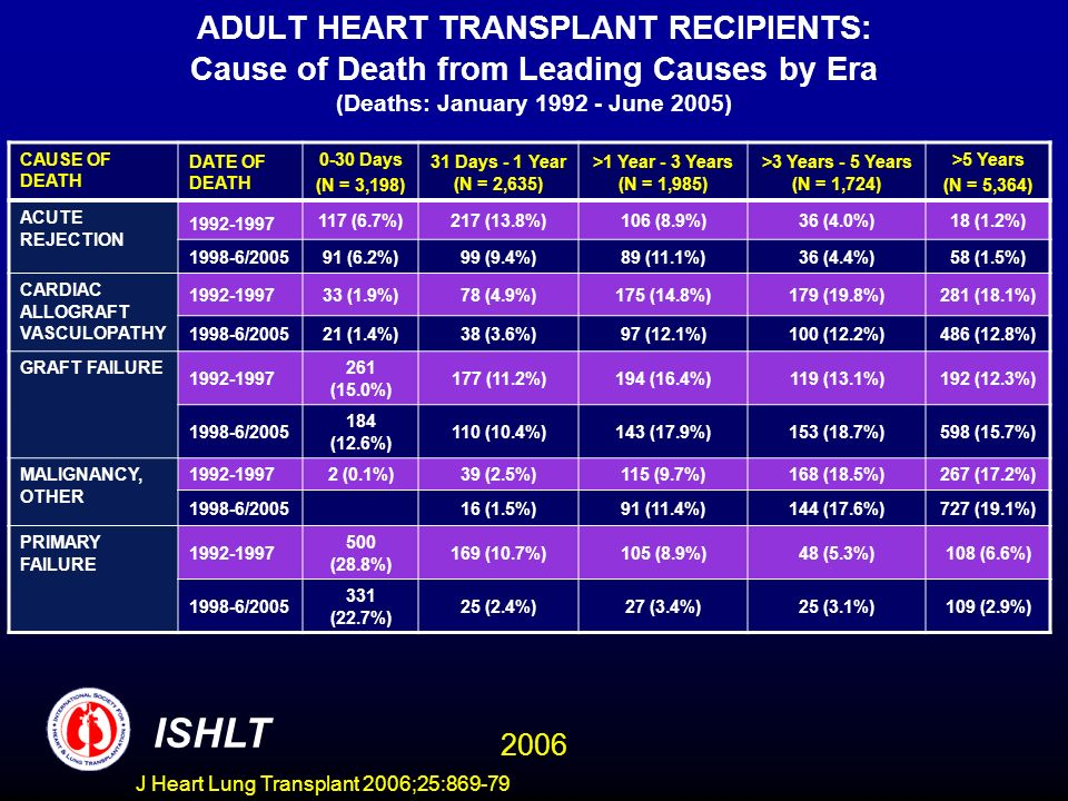 ADULT HEART TRANSPLANT RECIPIENTS: Cause of Death from Leading Causes by Era (Deaths: January 1992 - June 2005) CAUSE OF DEATH DATE OF DEATH 0-30 Days (N = 3,198) 31 Days - 1 Year (N = 2,635) >1 Year - 3 Years (N = 1,985) >3 Years - 5 Years (N = 1,724) >5 Years (N = 5,364) ACUTE REJECTION 1992-1997 117 (6.7%)217 (13.8%)106 (8.9%)36 (4.0%)18 (1.2%) 1998-6/200591 (6.2%)99 (9.4%)89 (11.1%)36 (4.4%)58 (1.5%) CARDIAC ALLOGRAFT VASCULOPATHY 1992-199733 (1.9%)78 (4.9%)175 (14.8%)179 (19.8%)281 (18.1%) 1998-6/200521 (1.4%)38 (3.6%)97 (12.1%)100 (12.2%)486 (12.8%) GRAFT FAILURE 1992-1997 261 (15.0%) 177 (11.2%)194 (16.4%)119 (13.1%)192 (12.3%) 1998-6/2005 184 (12.6%) 110 (10.4%)143 (17.9%)153 (18.7%)598 (15.7%) MALIGNANCY, OTHER 1992-19972 (0.1%)39 (2.5%)115 (9.7%)168 (18.5%)267 (17.2%) 1998-6/200516 (1.5%)91 (11.4%)144 (17.6%)727 (19.1%) PRIMARY FAILURE 1992-1997 500 (28.8%) 169 (10.7%)105 (8.9%)48 (5.3%)108 (6.6%) 1998-6/2005 331 (22.7%) 25 (2.4%)27 (3.4%)25 (3.1%)109 (2.9%) ISHLT 2006 J Heart Lung Transplant 2006;25:869-79