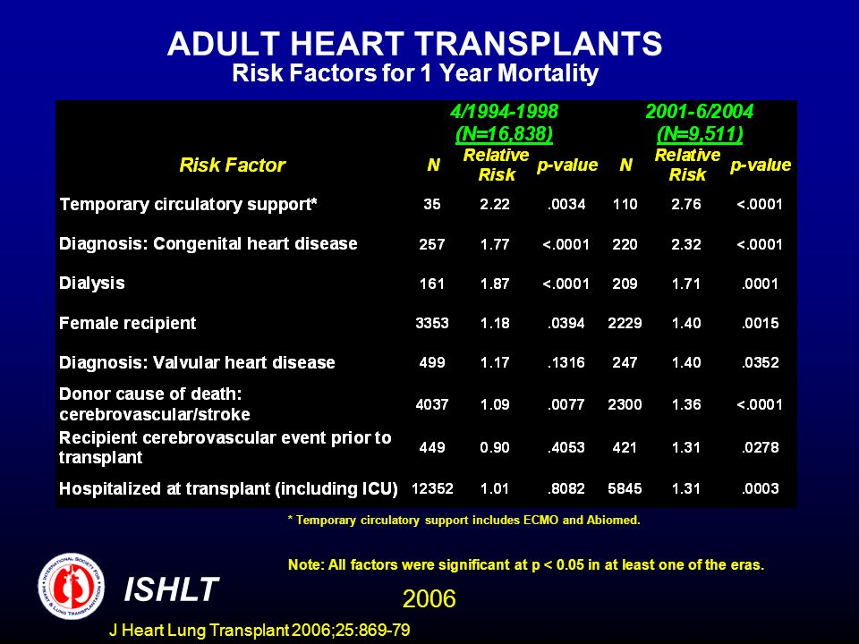 ADULT HEART TRANSPLANTS Risk Factors for 1 Year Mortality 2006 ISHLT Note: All factors were significant at p < 0.05 in at least one of the eras. * Tem