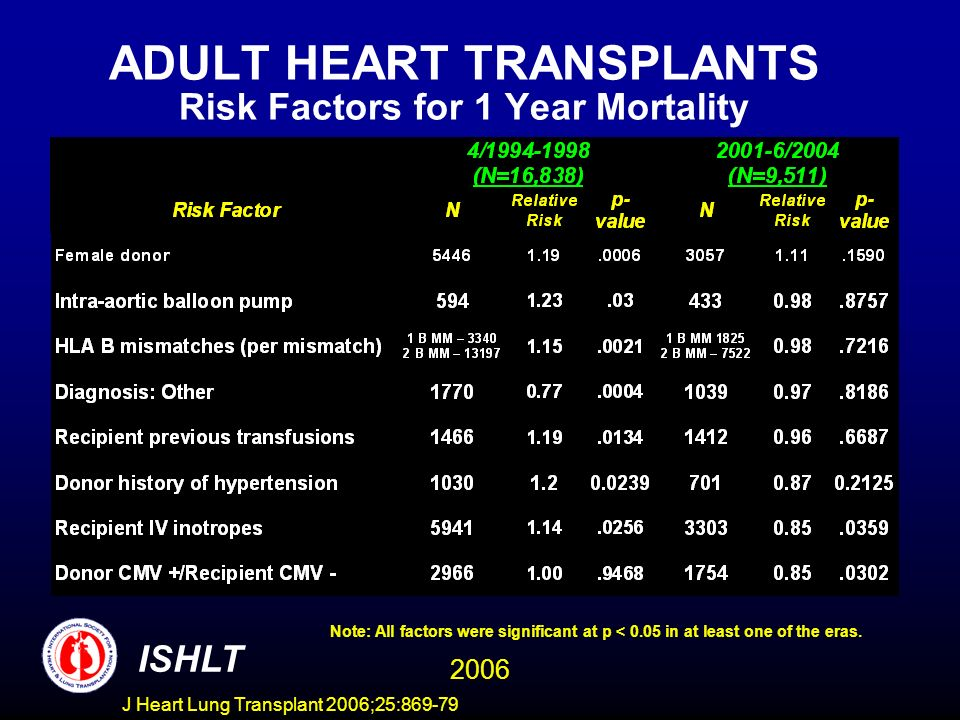 ADULT HEART TRANSPLANTS Risk Factors for 1 Year Mortality 2006 ISHLT Note: All factors were significant at p < 0.05 in at least one of the eras. J Hea