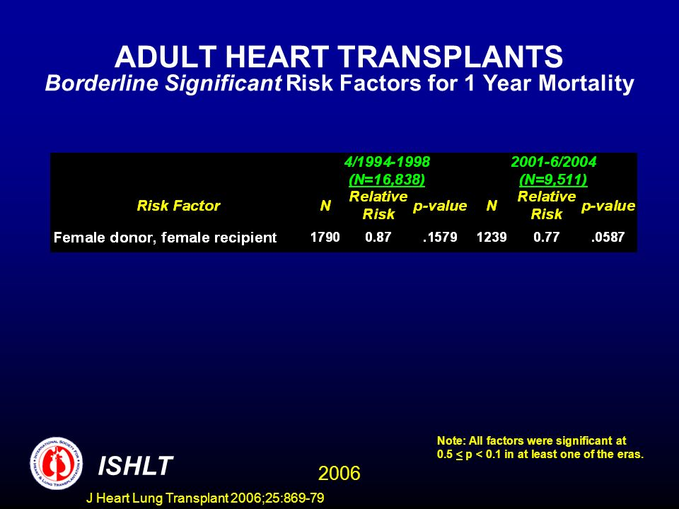 ADULT HEART TRANSPLANTS Borderline Significant Risk Factors for 1 Year Mortality 2006 ISHLT Note: All factors were significant at 0.5 < p < 0.1 in at least one of the eras.