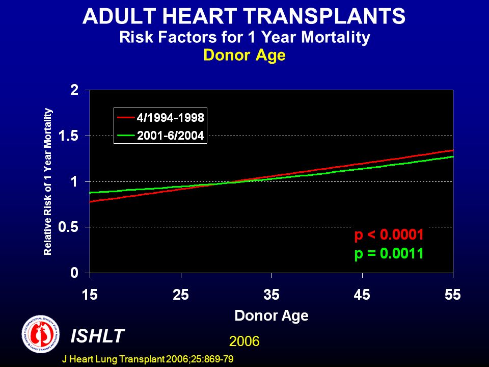 ADULT HEART TRANSPLANTS Risk Factors for 1 Year Mortality Donor Age 2006 ISHLT J Heart Lung Transplant 2006;25:869-79