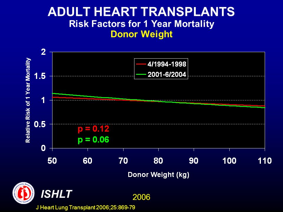 ADULT HEART TRANSPLANTS Risk Factors for 1 Year Mortality Donor Weight 2006 ISHLT J Heart Lung Transplant 2006;25:869-79
