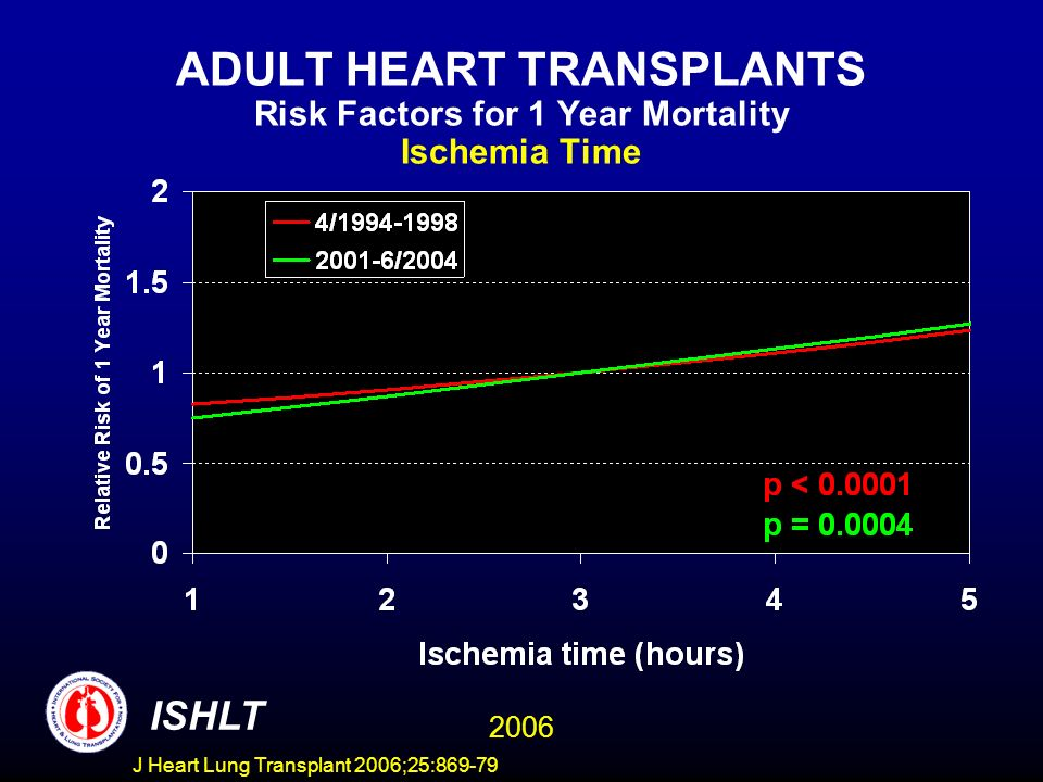 ADULT HEART TRANSPLANTS Risk Factors for 1 Year Mortality Ischemia Time 2006 ISHLT J Heart Lung Transplant 2006;25:869-79