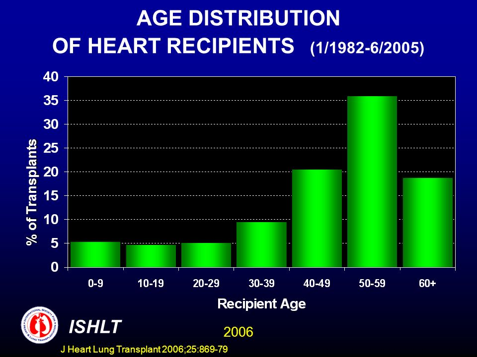 AGE DISTRIBUTION OF HEART RECIPIENTS (1/1982-6/2005) % of Trnsplants % of Transplants ISHLT 2006 J Heart Lung Transplant 2006;25:869-79