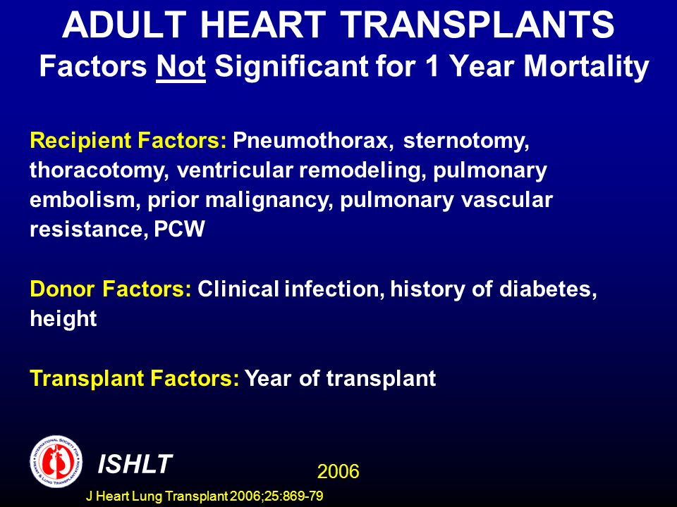 ADULT HEART TRANSPLANTS Factors Not Significant for 1 Year Mortality Recipient Factors: Pneumothorax, sternotomy, thoracotomy, ventricular remodeling, pulmonary embolism, prior malignancy, pulmonary vascular resistance, PCW Donor Factors: Clinical infection, history of diabetes, height Transplant Factors: Year of transplant 2006 ISHLT J Heart Lung Transplant 2006;25:869-79
