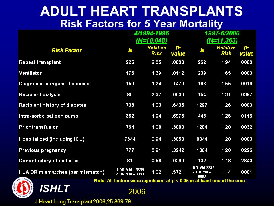 ADULT HEART TRANSPLANTS Risk Factors for 5 Year Mortality 2006 ISHLT Note: All factors were significant at p < 0.05 in at least one of the eras. J Hea