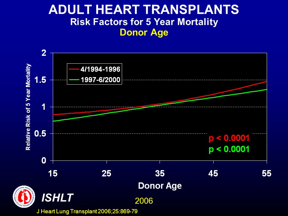 ADULT HEART TRANSPLANTS Risk Factors for 5 Year Mortality Donor Age 2006 ISHLT J Heart Lung Transplant 2006;25:869-79