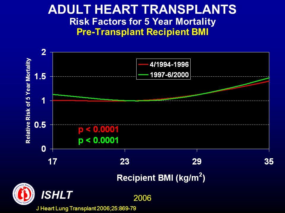 ADULT HEART TRANSPLANTS Risk Factors for 5 Year Mortality Pre-Transplant Recipient BMI 2006 ISHLT J Heart Lung Transplant 2006;25:869-79