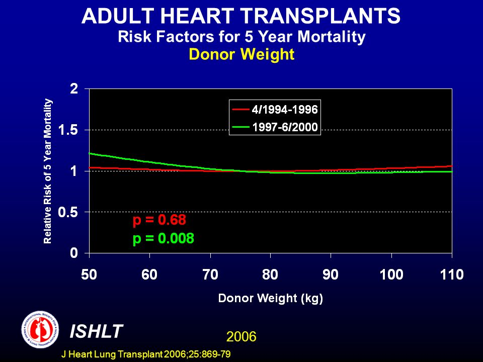 ADULT HEART TRANSPLANTS Risk Factors for 5 Year Mortality Donor Weight 2006 ISHLT J Heart Lung Transplant 2006;25:869-79