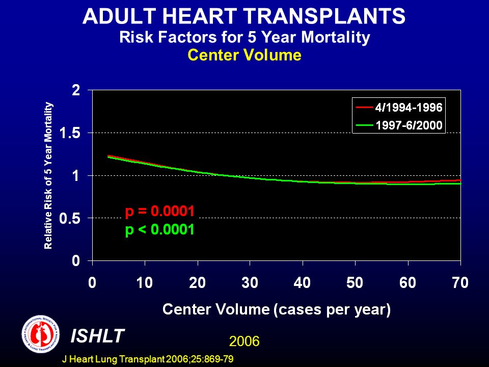 ADULT HEART TRANSPLANTS Risk Factors for 5 Year Mortality Center Volume 2006 ISHLT J Heart Lung Transplant 2006;25:869-79