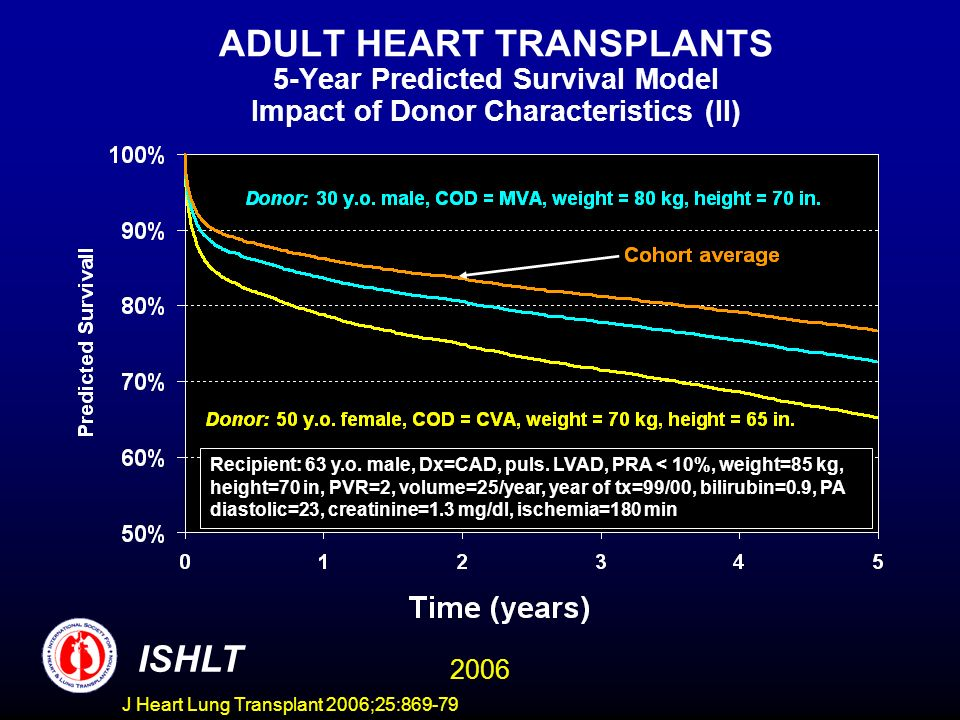 ADULT HEART TRANSPLANTS 5-Year Predicted Survival Model Impact of Donor Characteristics (II) ISHLT 2006 Recipient: 63 y.o. male, Dx=CAD, puls. LVAD, P