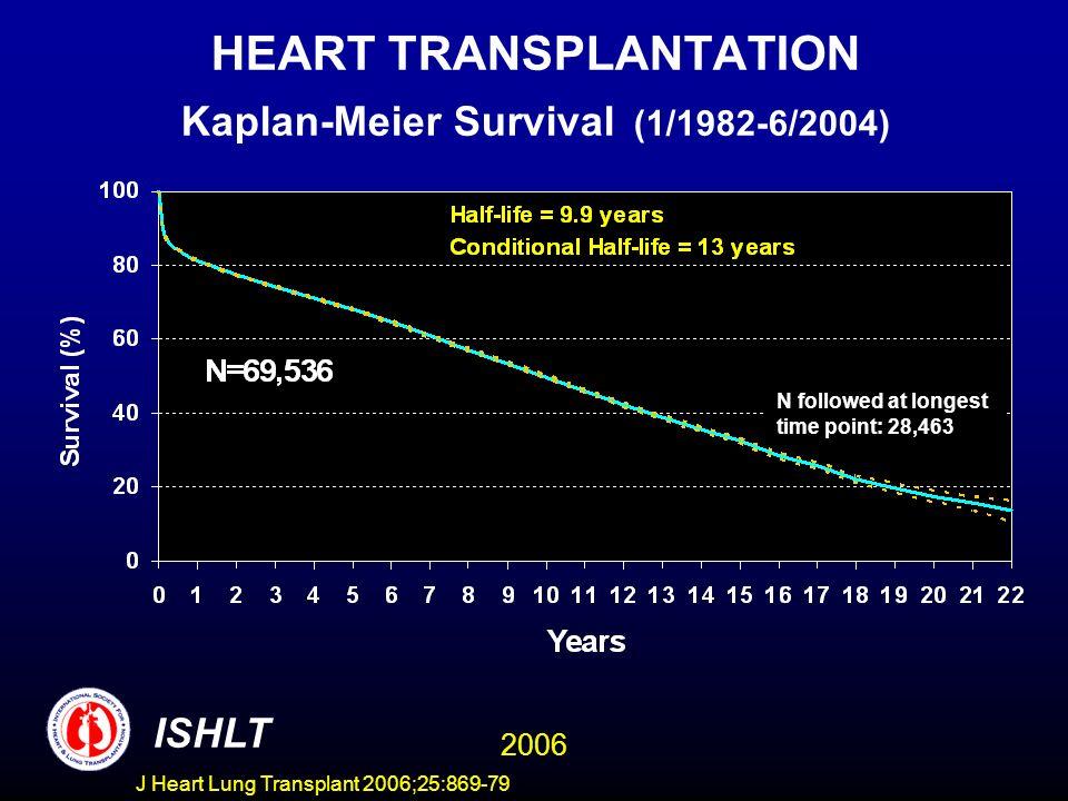 HEART TRANSPLANTATION Kaplan-Meier Survival (1/1982-6/2004) ISHLT 2006 N followed at longest time point: 28,463 J Heart Lung Transplant 2006;25:869-79