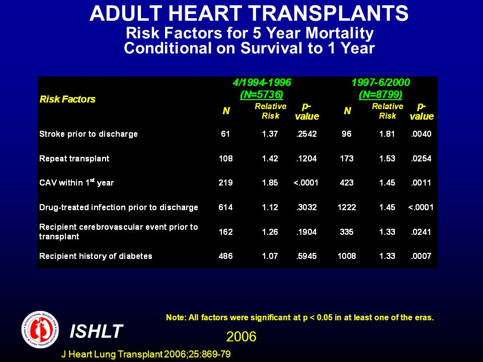 ADULT HEART TRANSPLANTS Risk Factors for 5 Year Mortality Conditional on Survival to 1 Year 2006 ISHLT Note: All factors were significant at p < 0.05