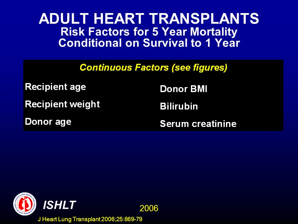 ADULT HEART TRANSPLANTS Risk Factors for 5 Year Mortality Conditional on Survival to 1 Year 2006 ISHLT J Heart Lung Transplant 2006;25:869-79