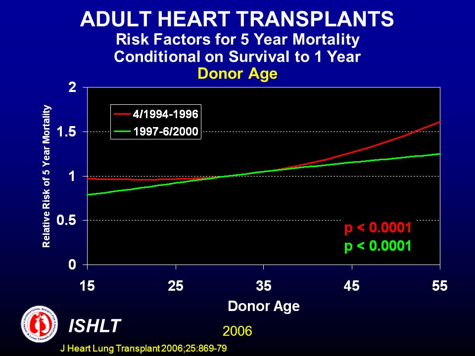 ADULT HEART TRANSPLANTS Risk Factors for 5 Year Mortality Conditional on Survival to 1 Year Donor Age 2006 ISHLT J Heart Lung Transplant 2006;25:869-79