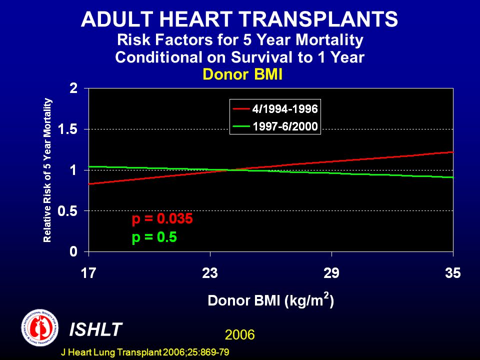 ADULT HEART TRANSPLANTS Risk Factors for 5 Year Mortality Conditional on Survival to 1 Year Donor BMI 2006 ISHLT J Heart Lung Transplant 2006;25:869-7