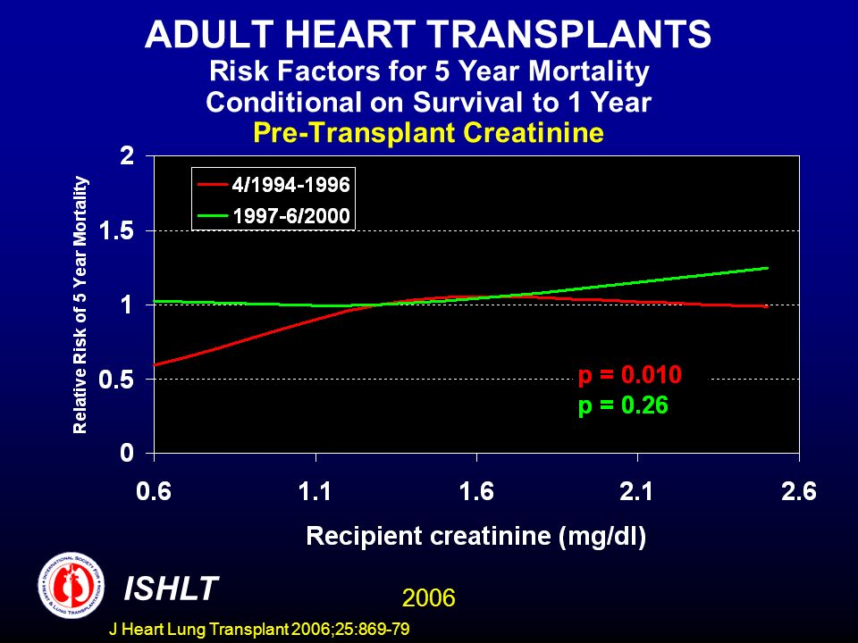 ADULT HEART TRANSPLANTS Risk Factors for 5 Year Mortality Conditional on Survival to 1 Year Pre-Transplant Creatinine 2006 ISHLT J Heart Lung Transplant 2006;25:869-79