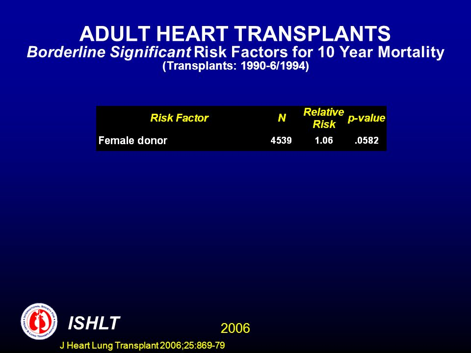 ADULT HEART TRANSPLANTS Borderline Significant Risk Factors for 10 Year Mortality (Transplants: 1990-6/1994) 2006 ISHLT J Heart Lung Transplant 2006;25:869-79