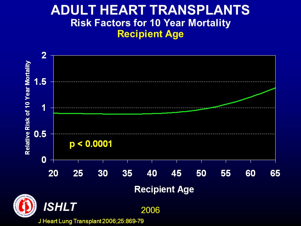 ADULT HEART TRANSPLANTS Risk Factors for 10 Year Mortality Recipient Age 2006 ISHLT J Heart Lung Transplant 2006;25:869-79