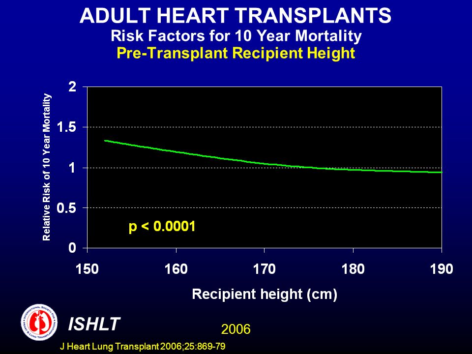 ADULT HEART TRANSPLANTS Risk Factors for 10 Year Mortality Pre-Transplant Recipient Height 2006 ISHLT J Heart Lung Transplant 2006;25:869-79