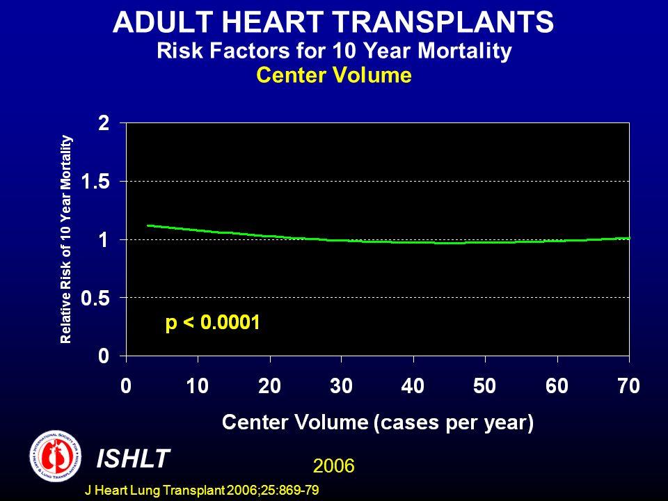 ADULT HEART TRANSPLANTS Risk Factors for 10 Year Mortality Center Volume 2006 ISHLT J Heart Lung Transplant 2006;25:869-79