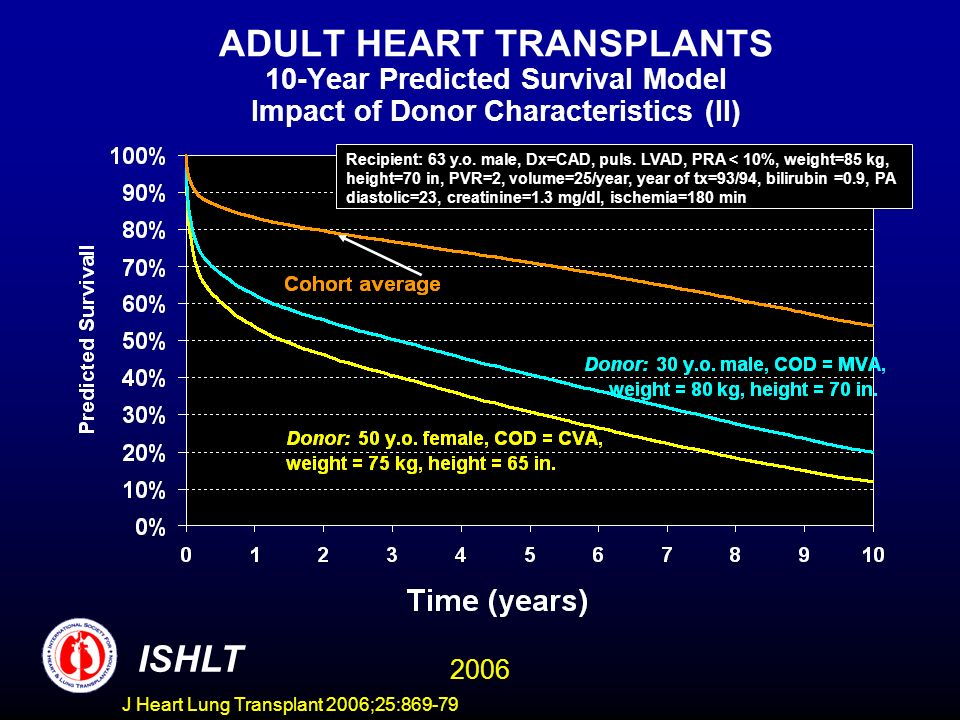 ADULT HEART TRANSPLANTS 10-Year Predicted Survival Model Impact of Donor Characteristics (II) ISHLT 2006 Recipient: 63 y.o.