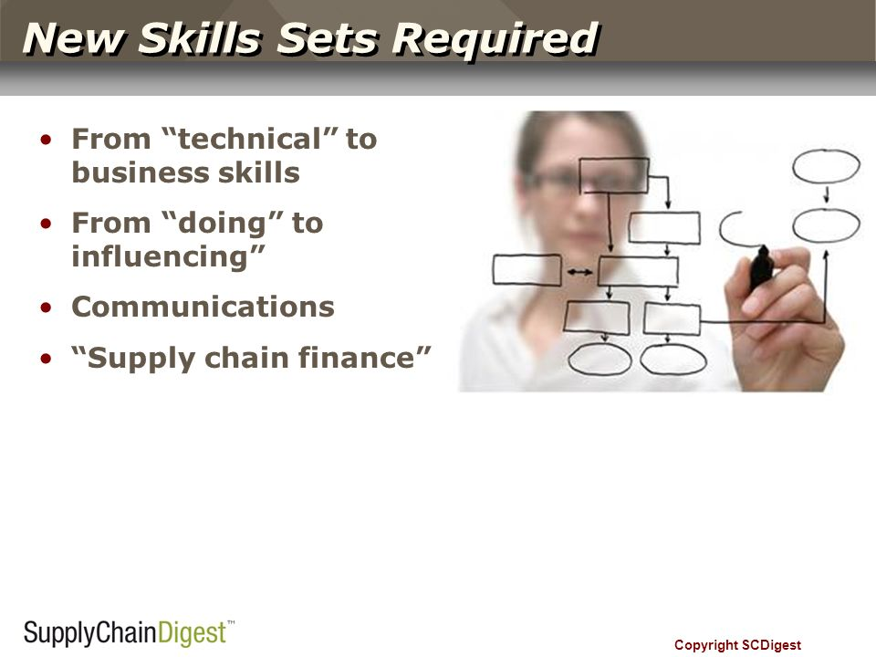 New Skills Sets Required From technical to business skills From doing to influencing Communications Supply chain finance Copyright SCDigest