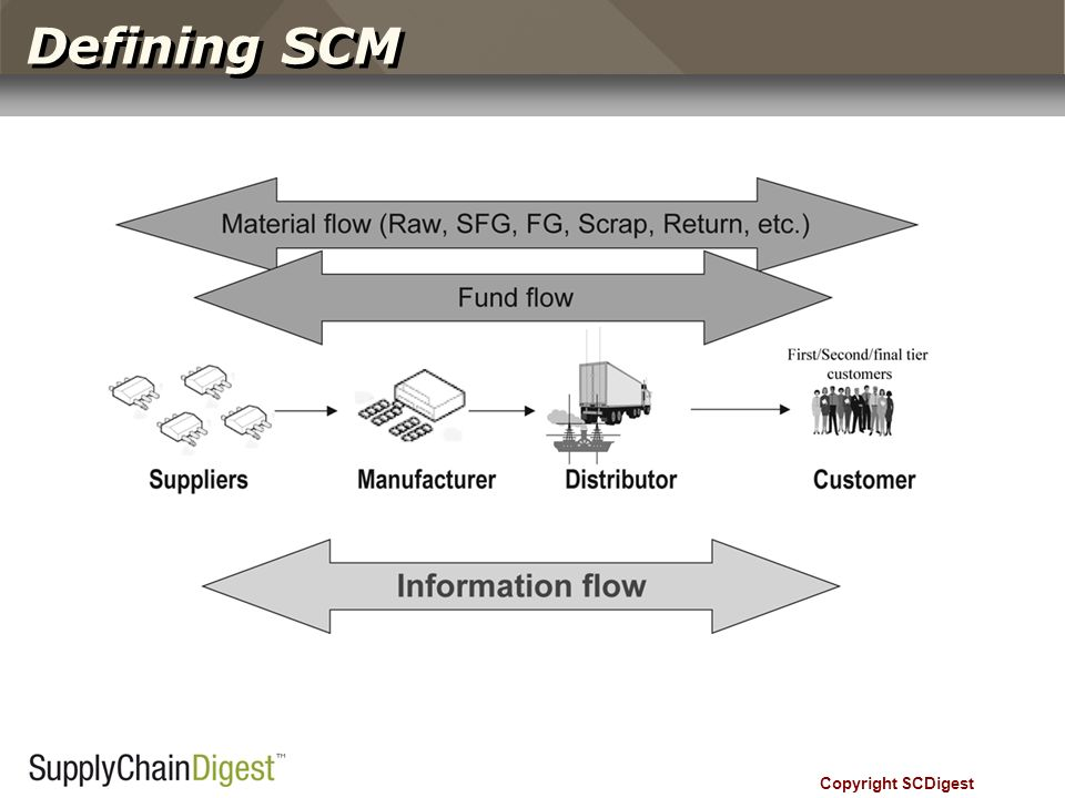 Defining SCM Copyright SCDigest SCOR Model