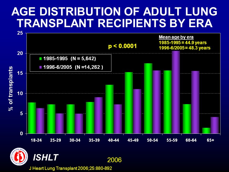 AGE DISTRIBUTION OF ADULT LUNG TRANSPLANT RECIPIENTS BY ERA ISHLT 2006 Mean age by era 1985-1995 = 44.9 years 1996-6/2005 = 48.3 years J Heart Lung Transplant 2006;25:880-892