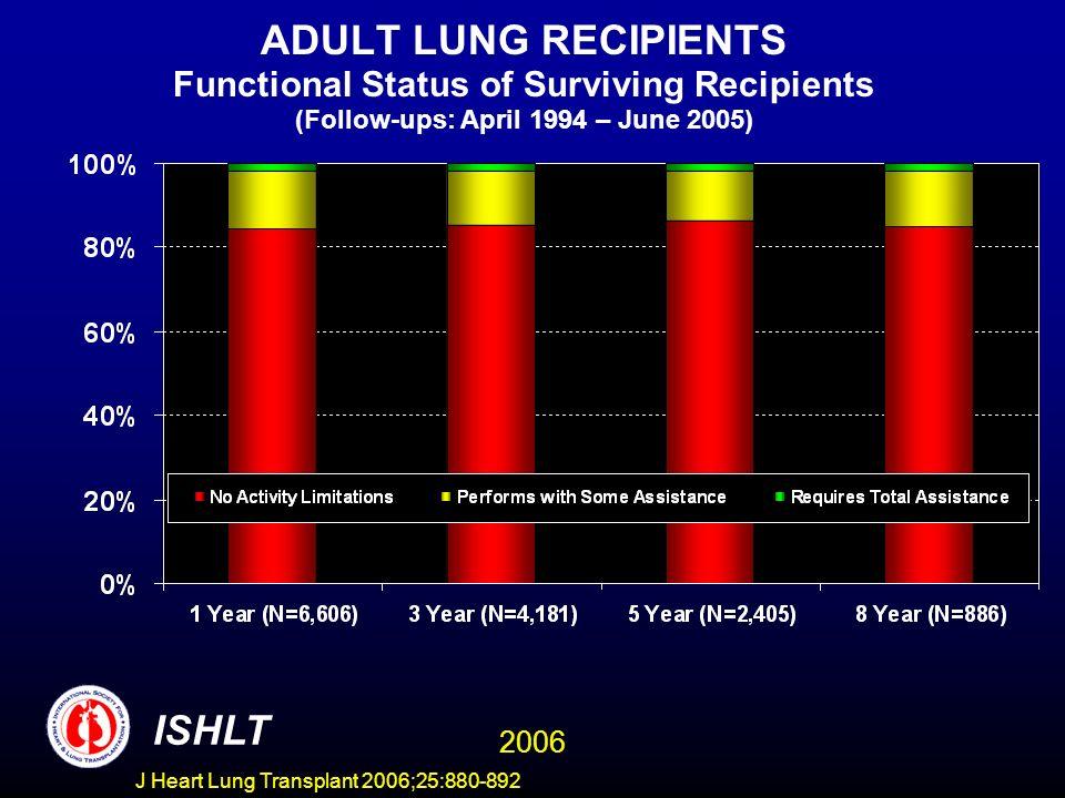 ADULT LUNG RECIPIENTS Functional Status of Surviving Recipients (Follow-ups: April 1994 – June 2005) ISHLT 2006 J Heart Lung Transplant 2006;25:880-892
