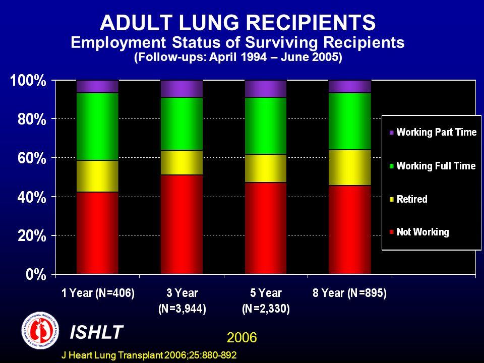 ADULT LUNG RECIPIENTS Employment Status of Surviving Recipients (Follow-ups: April 1994 – June 2005) ISHLT 2006 J Heart Lung Transplant 2006;25:880-892