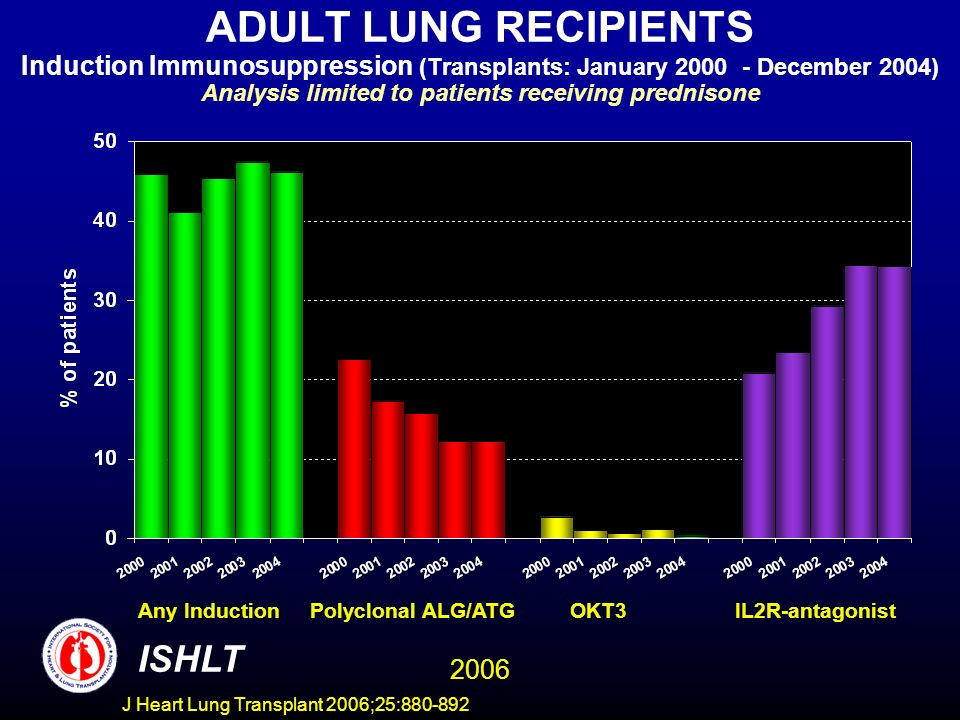 ADULT LUNG RECIPIENTS Induction Immunosuppression (Transplants: January 2000 - December 2004) Analysis limited to patients receiving prednisone ISHLT 2006 Any Induction Polyclonal ALG/ATG OKT3 IL2R-antagonist J Heart Lung Transplant 2006;25:880-892