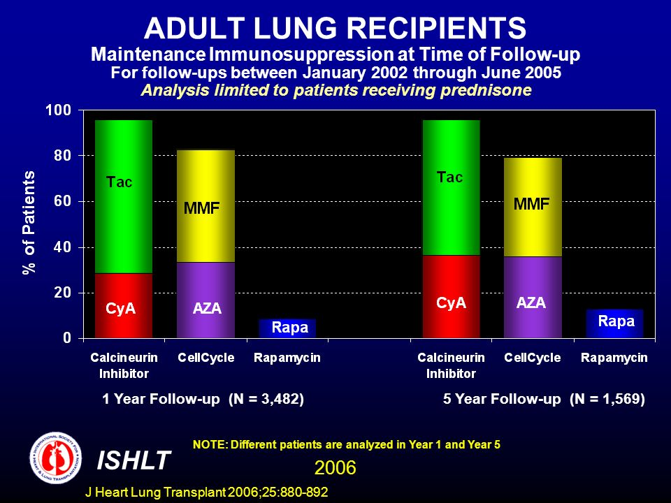 ADULT LUNG RECIPIENTS Maintenance Immunosuppression at Time of Follow-up For follow-ups between January 2002 through June 2005 Analysis limited to patients receiving prednisone 1 Year Follow-up (N = 3,482)5 Year Follow-up (N = 1,569) NOTE: Different patients are analyzed in Year 1 and Year 5 ISHLT 2006 J Heart Lung Transplant 2006;25:880-892