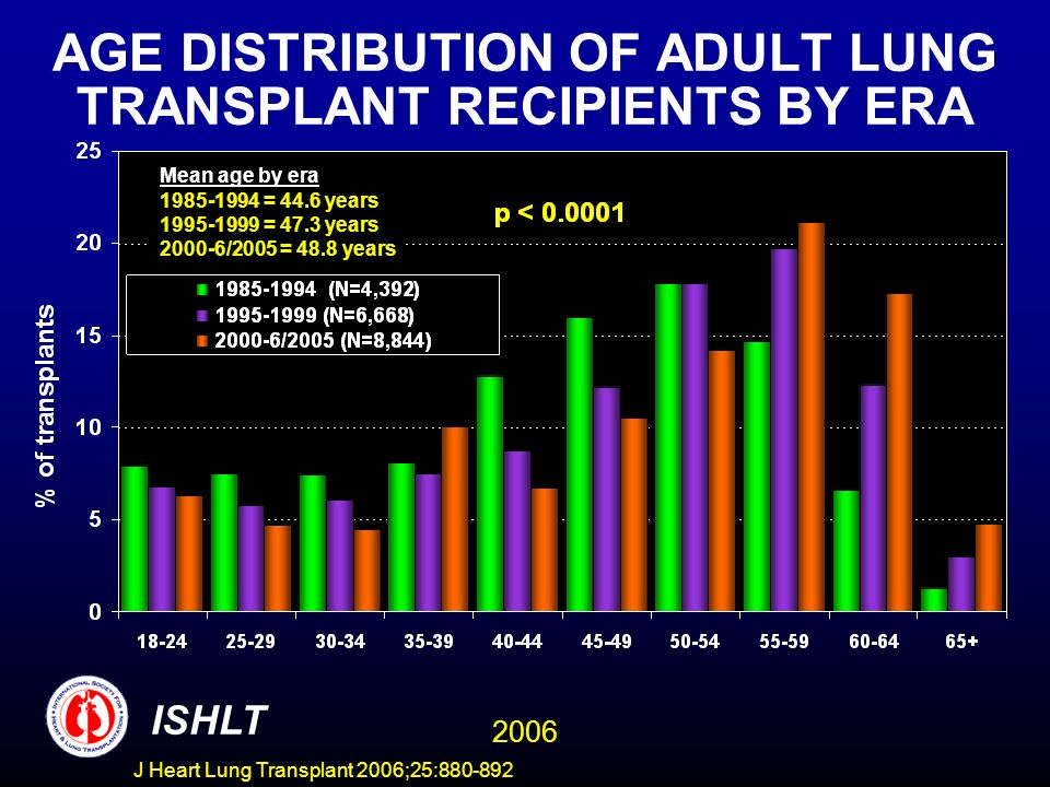 AGE DISTRIBUTION OF ADULT LUNG TRANSPLANT RECIPIENTS BY ERA ISHLT 2006 Mean age by era 1985-1994 = 44.6 years 1995-1999 = 47.3 years 2000-6/2005 = 48.8 years J Heart Lung Transplant 2006;25:880-892