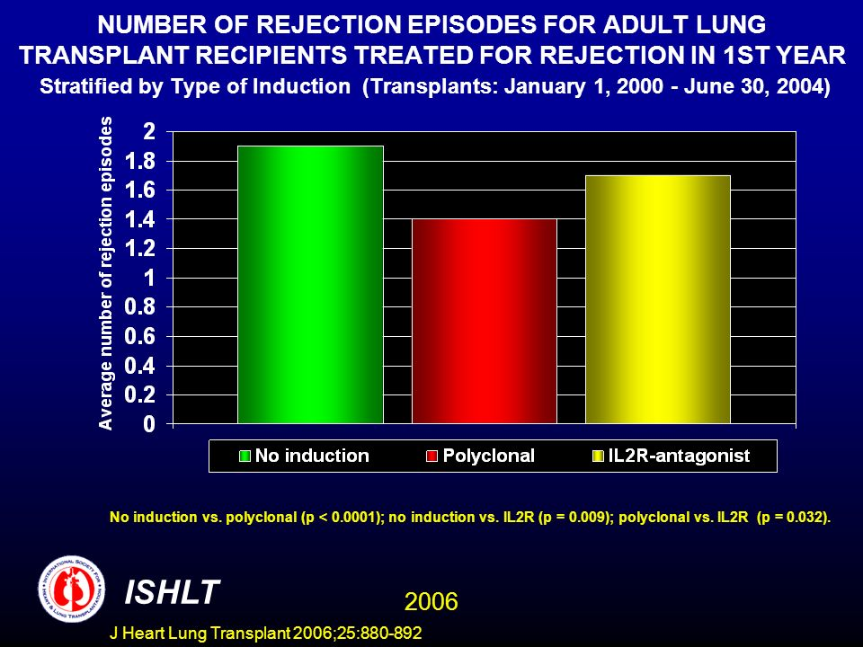 NUMBER OF REJECTION EPISODES FOR ADULT LUNG TRANSPLANT RECIPIENTS TREATED FOR REJECTION IN 1ST YEAR Stratified by Type of Induction (Transplants: January 1, 2000 - June 30, 2004) No induction vs.