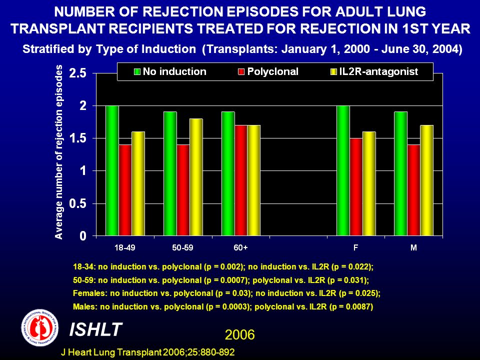 NUMBER OF REJECTION EPISODES FOR ADULT LUNG TRANSPLANT RECIPIENTS TREATED FOR REJECTION IN 1ST YEAR Stratified by Type of Induction (Transplants: January 1, 2000 - June 30, 2004) 18-34: no induction vs.