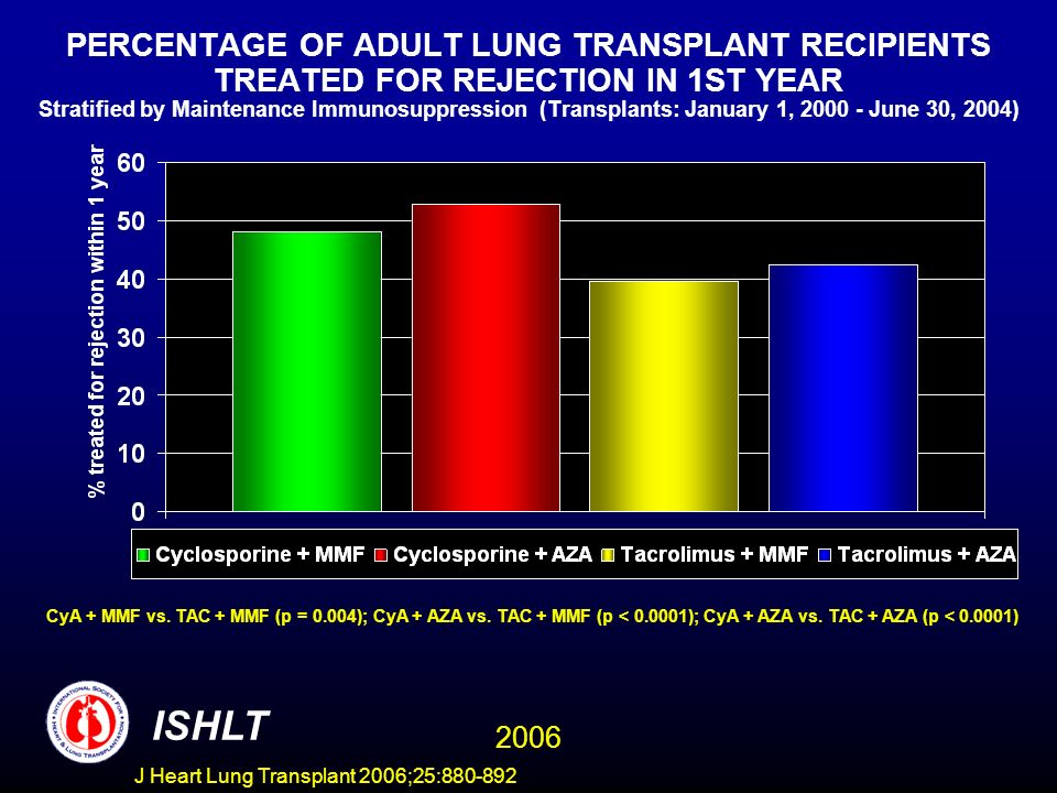 PERCENTAGE OF ADULT LUNG TRANSPLANT RECIPIENTS TREATED FOR REJECTION IN 1ST YEAR Stratified by Maintenance Immunosuppression (Transplants: January 1, 2000 - June 30, 2004) CyA + MMF vs.