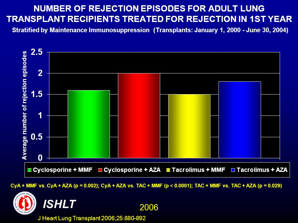 NUMBER OF REJECTION EPISODES FOR ADULT LUNG TRANSPLANT RECIPIENTS TREATED FOR REJECTION IN 1ST YEAR Stratified by Maintenance Immunosuppression (Transplants: January 1, 2000 - June 30, 2004) CyA + MMF vs.