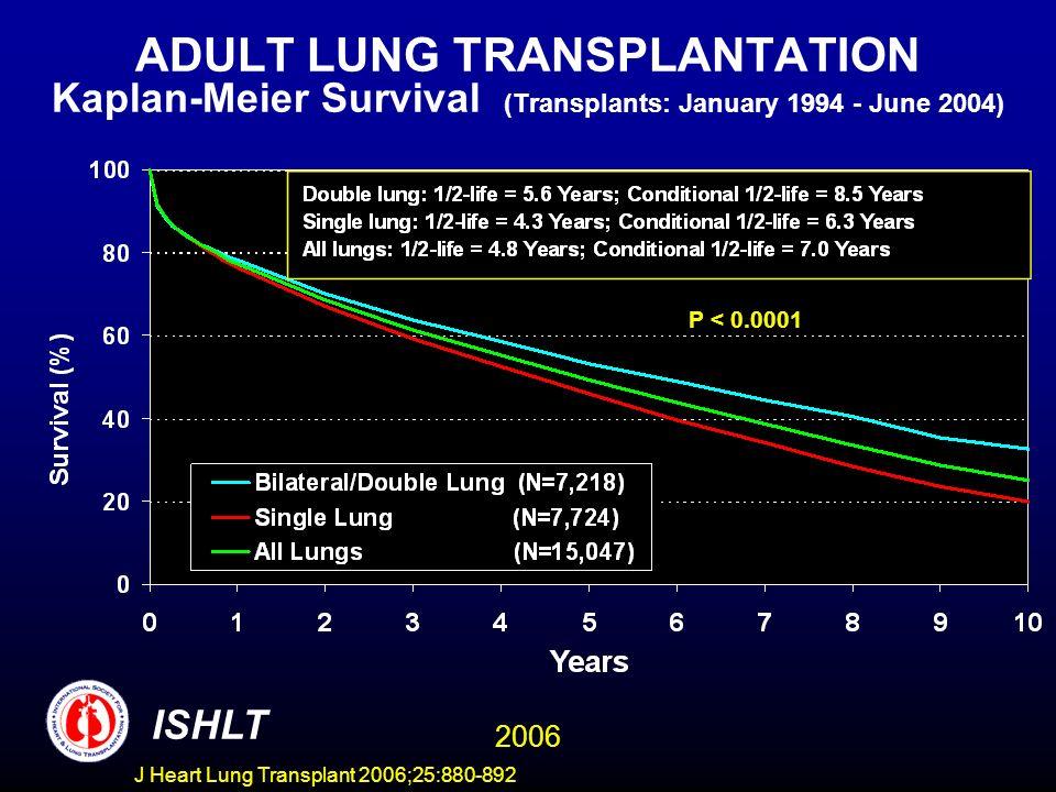ADULT LUNG TRANSPLANTATION Kaplan-Meier Survival (Transplants: January 1994 - June 2004) P < 0.0001 ISHLT 2006 J Heart Lung Transplant 2006;25:880-892
