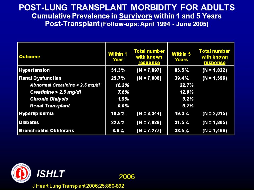 POST-LUNG TRANSPLANT MORBIDITY FOR ADULTS Cumulative Prevalence in Survivors within 1 and 5 Years Post-Transplant (Follow-ups: April 1994 - June 2005) ISHLT 2006 J Heart Lung Transplant 2006;25:880-892