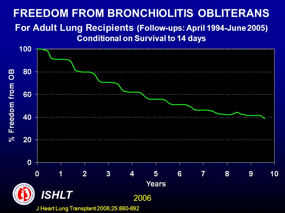 FREEDOM FROM BRONCHIOLITIS OBLITERANS For Adult Lung Recipients (Follow-ups: April 1994-June 2005) Conditional on Survival to 14 days ISHLT 2006 J Heart Lung Transplant 2006;25:880-892