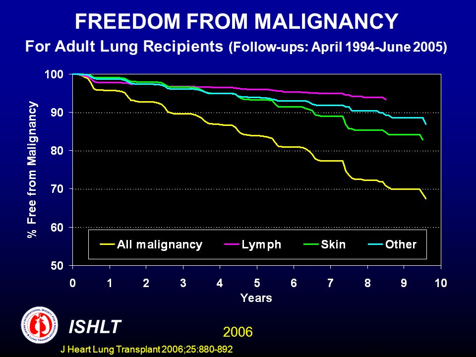 FREEDOM FROM MALIGNANCY For Adult Lung Recipients (Follow-ups: April 1994-June 2005) ISHLT 2006 J Heart Lung Transplant 2006;25:880-892